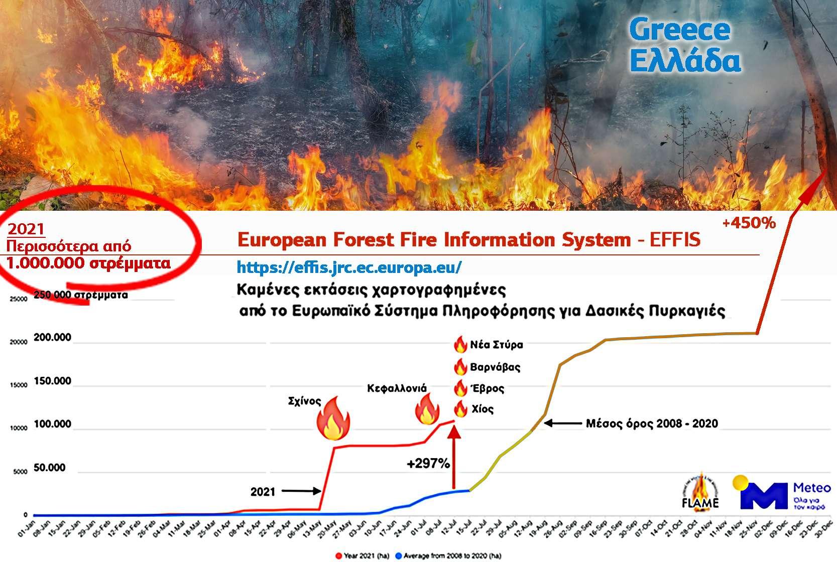 Ελλάδα Πυρκαγιές Διάγραμμα Meteo.gr + European Forest Fire Information System (EFFIS)
