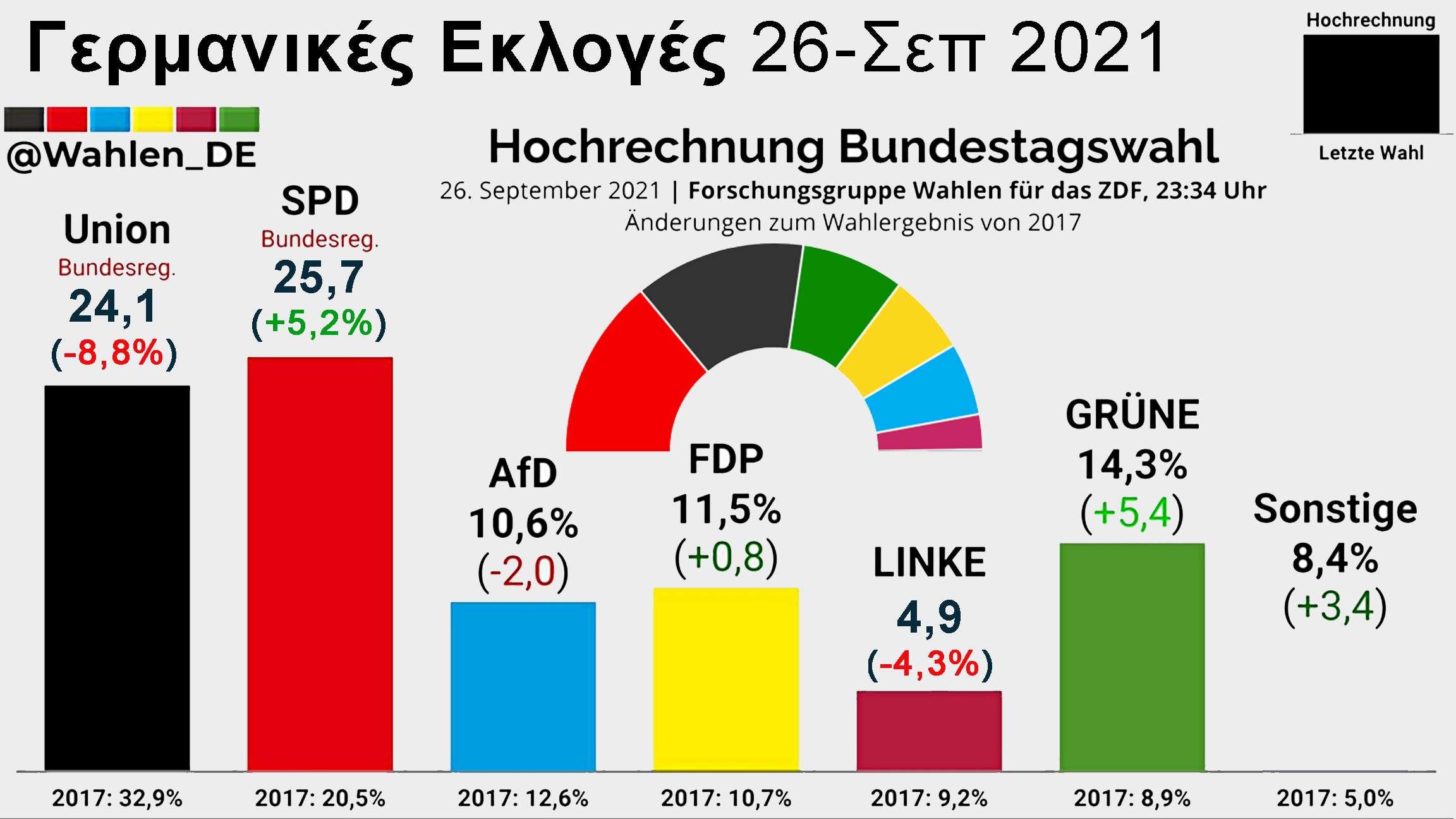 Εκλογές 26 Σεπ 2021