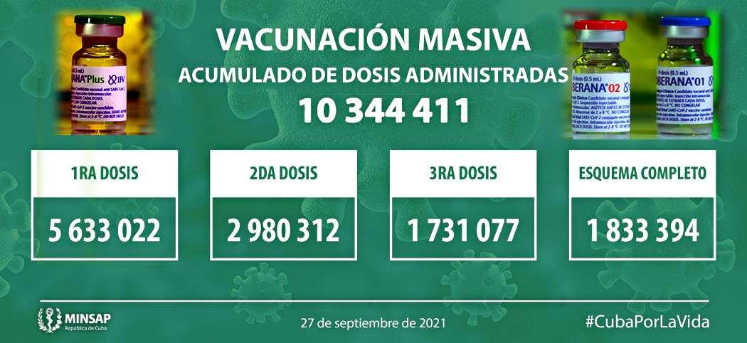 Κούβα μεταξύ των κρατών που ηγούνται παγκοσμίως του εμβολιασμού κατά του COVID 19 3