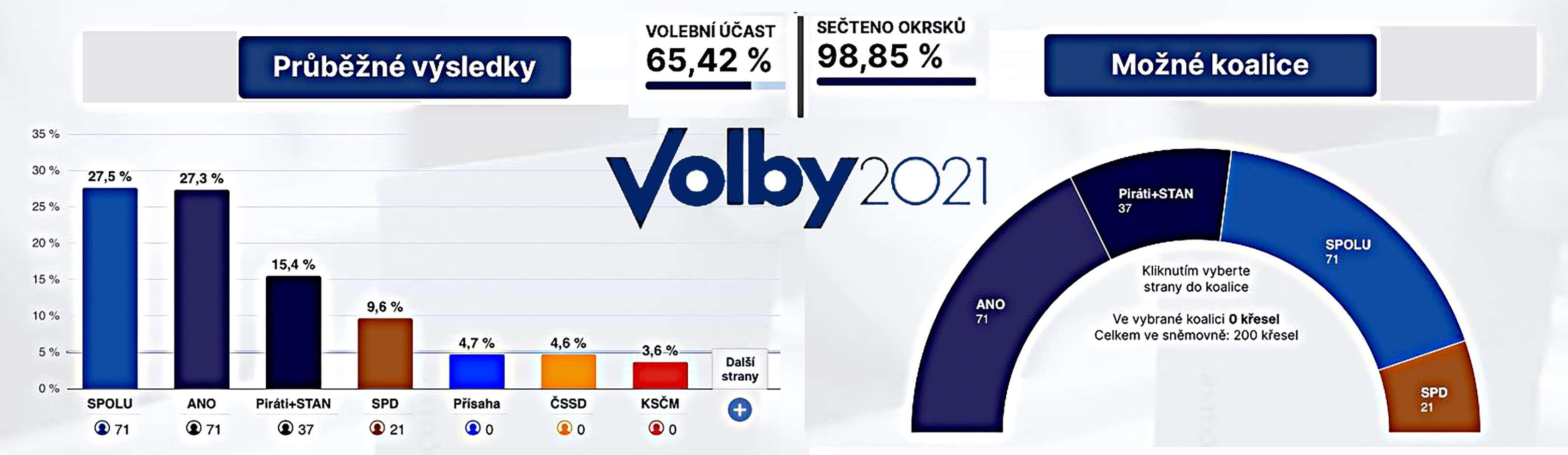 Τσεχία εκλογές αποτελέσματα